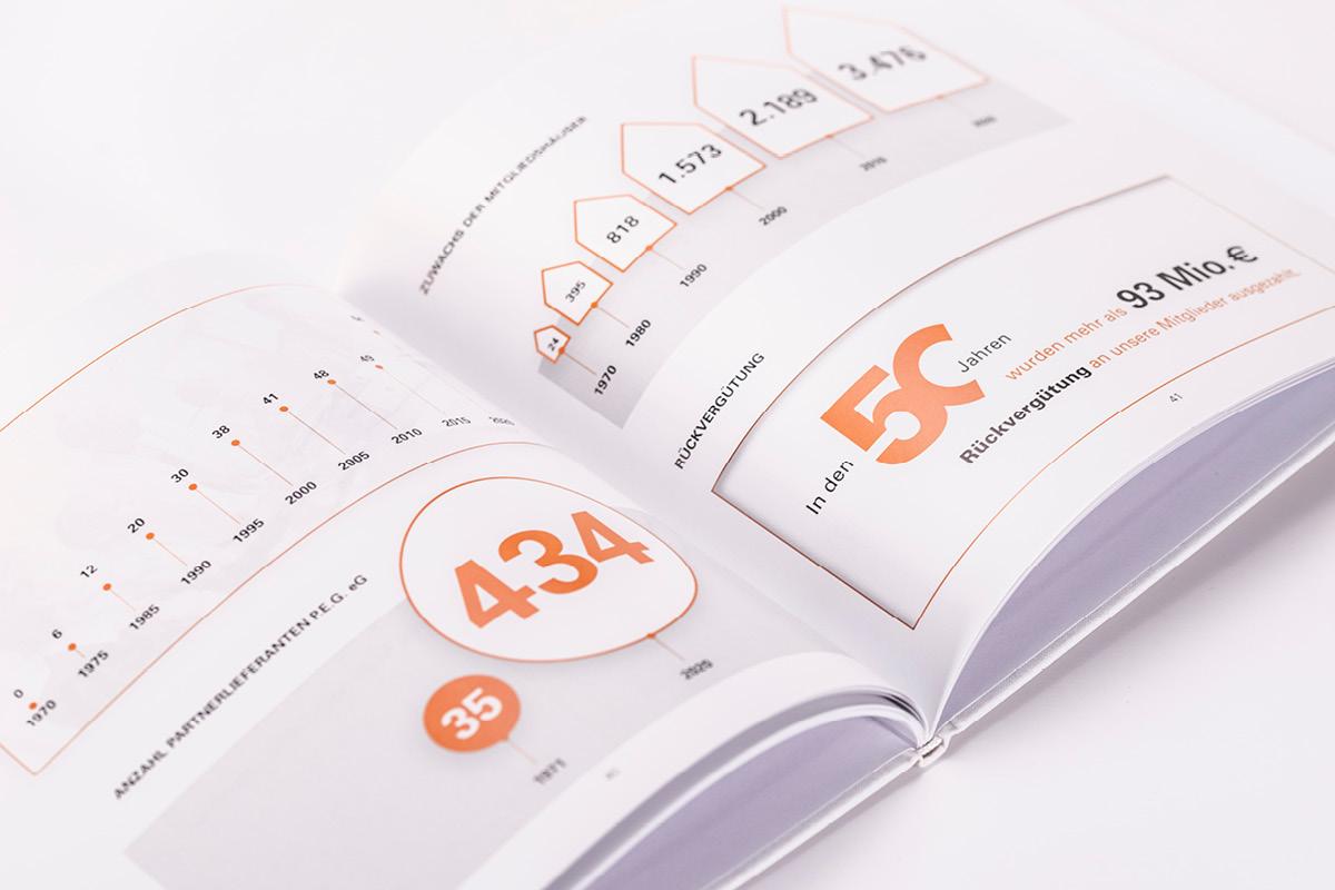 Design einer übersichtlichen Doppelseite für die Broschüre 50 Jahre PEG.